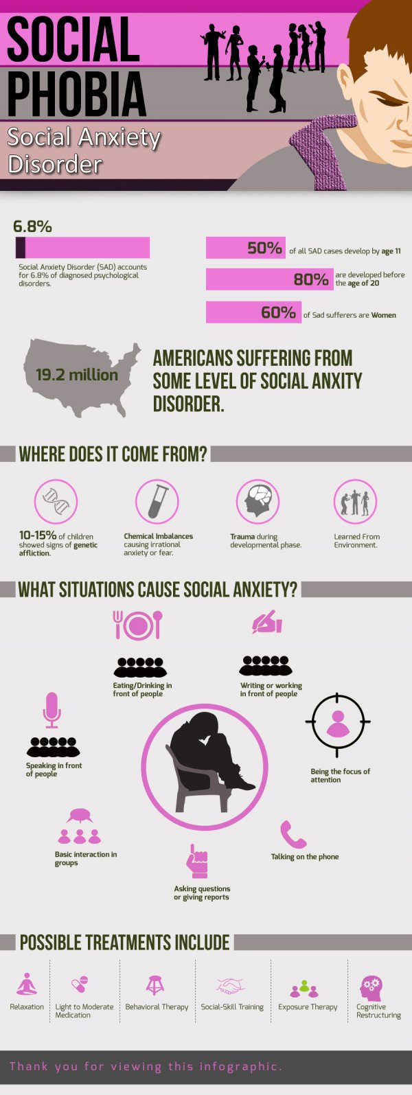 All about Social Anxiety ...