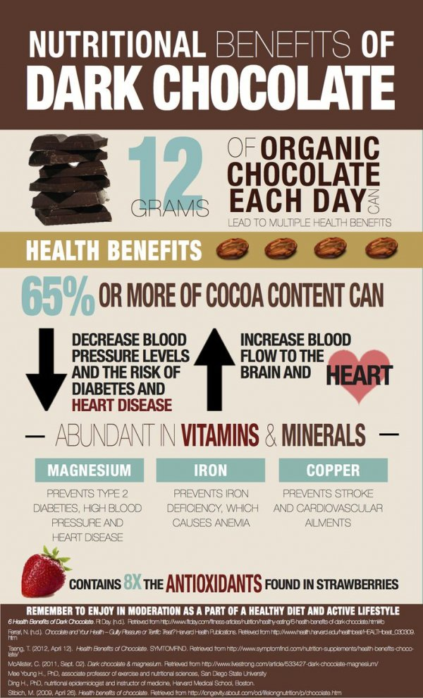 Nutritional Benefits of Dark Chocolate