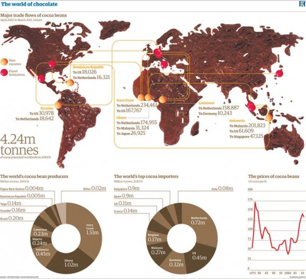 A Map of Export/import of Chocolate, MADE of Chocolate