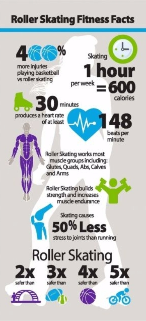 Roller Skating Fitness Facts