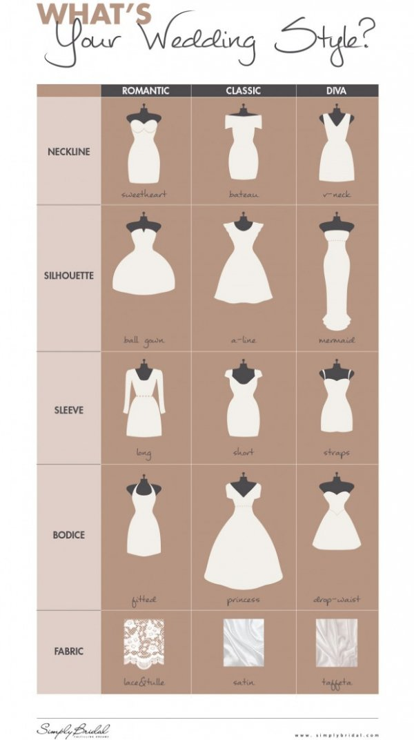 What Your Wedding Style?