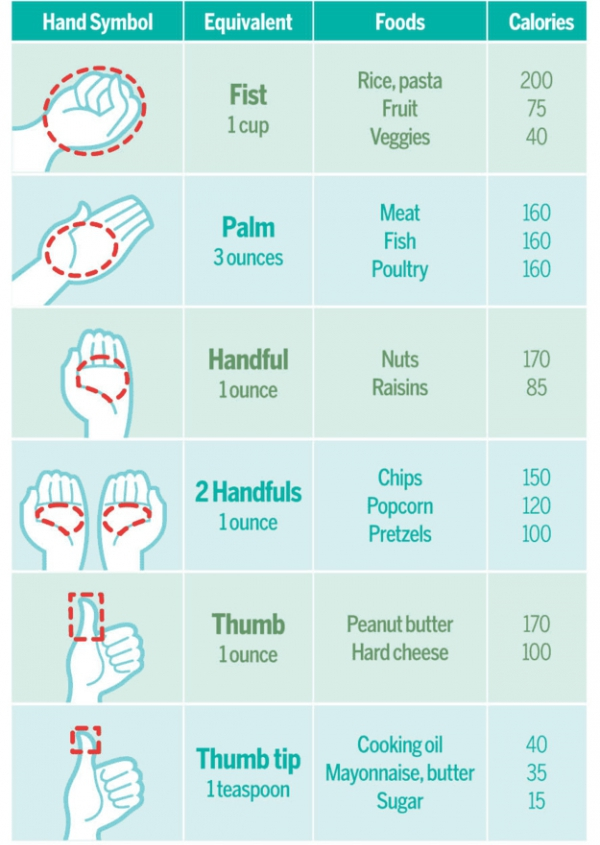 Memorize This Handy Guide to Help You Estimate Portions