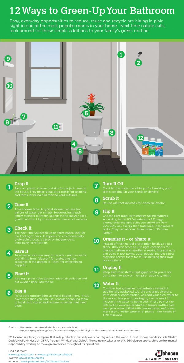 Go Greener in the Bathroom