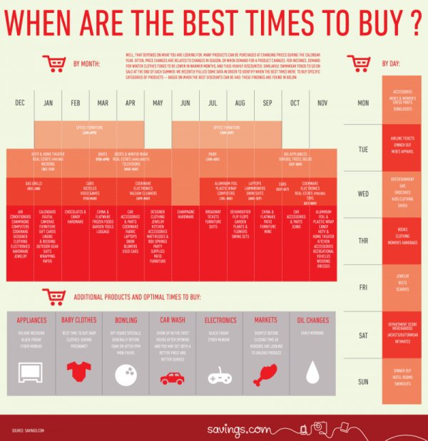 When to Buy EVERYTHING