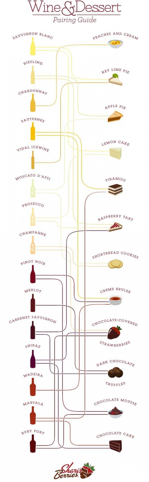 Wine Dessert Pairings