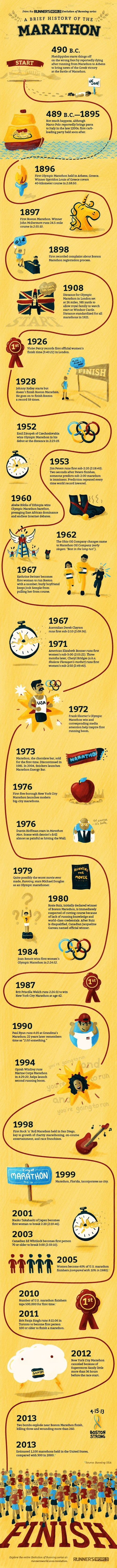 A Brief History of the Marathon