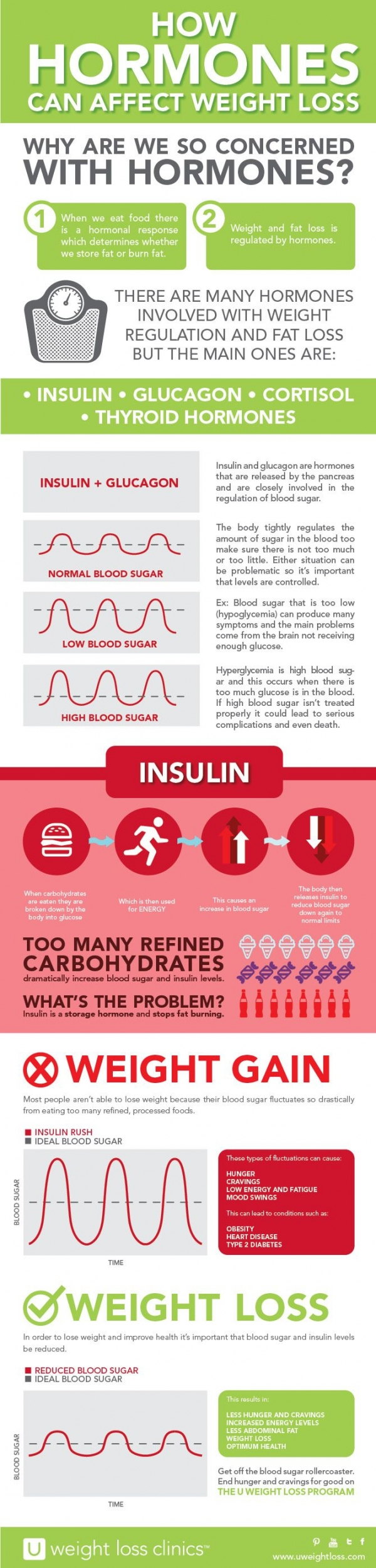 Secretropin and weight loss have