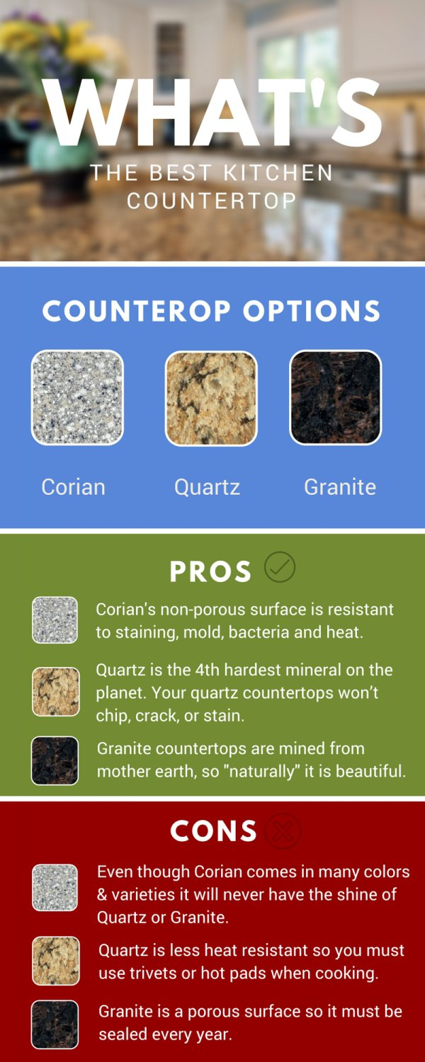 See the Differences of Corian, Quartz and Granite Countertops