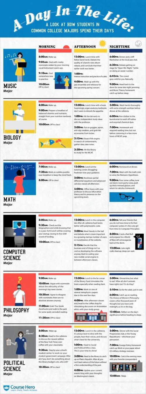 How Different College Majors Spend Their Days