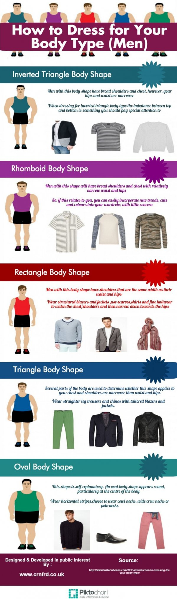 How to Dress for Your Body Type (Men)