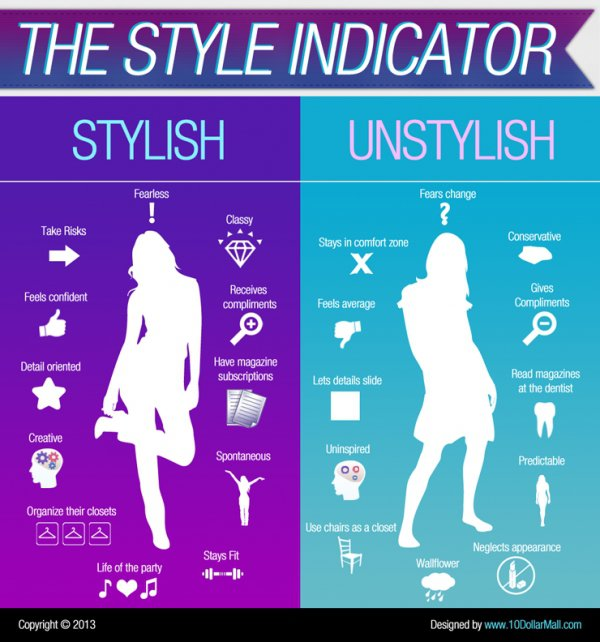 The Style Indicator