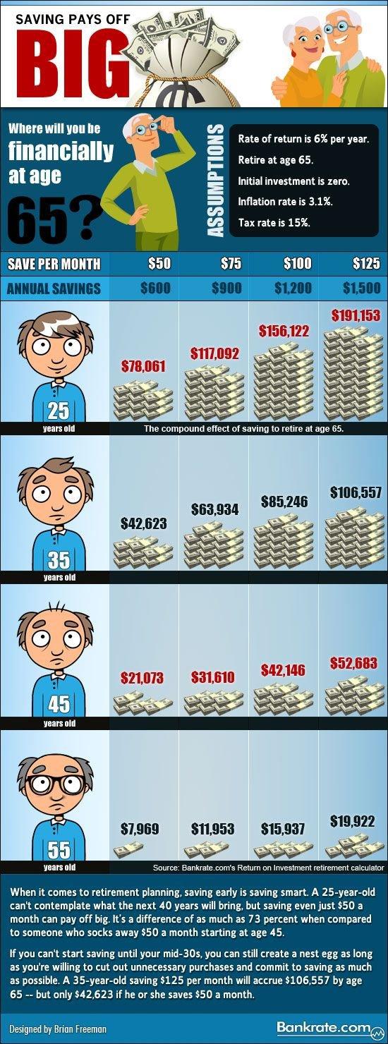 Compound Interest Pays off