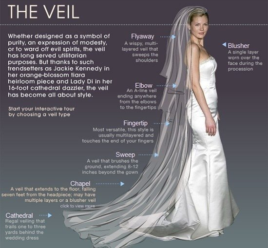 And then There's the Veil