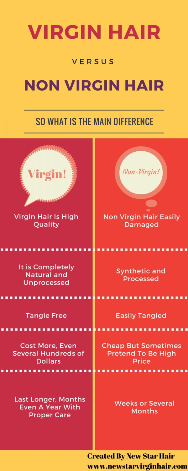 Virgin Hair – or Non Virgin Hair?