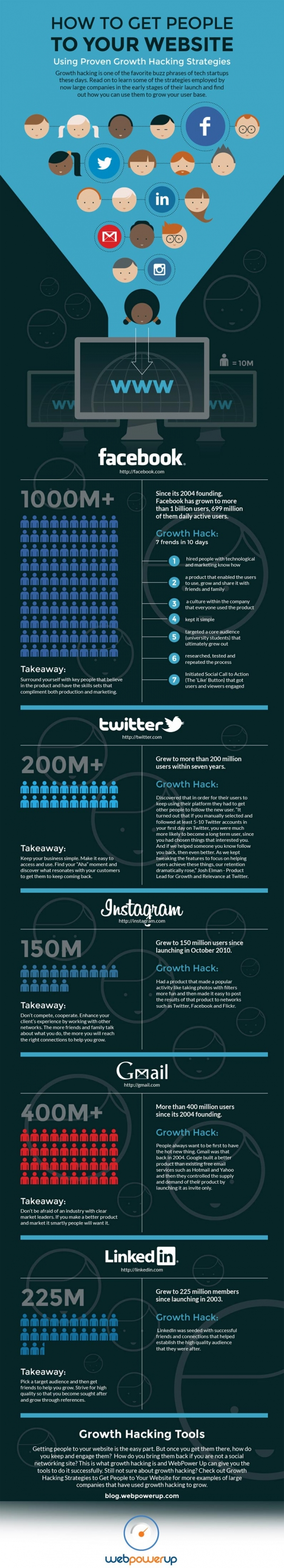 Growth Hack Infographic