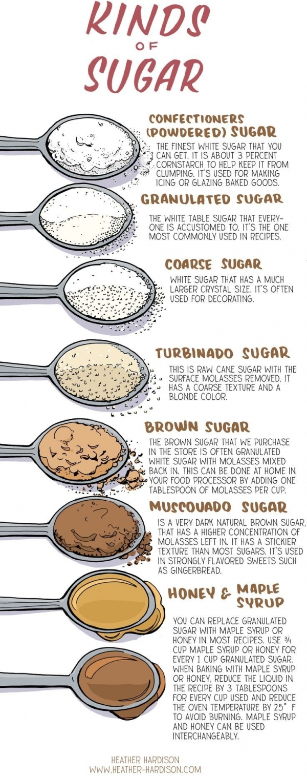 All the Sugars!