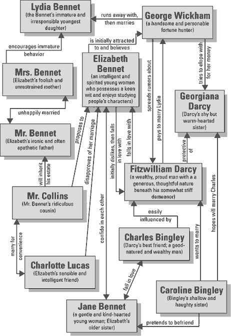 pride and prejudice character chart Pride and prejudice character chart scholarly search engine find information about academic papers by weblogrcom pride and prejudice character chart name stars.
