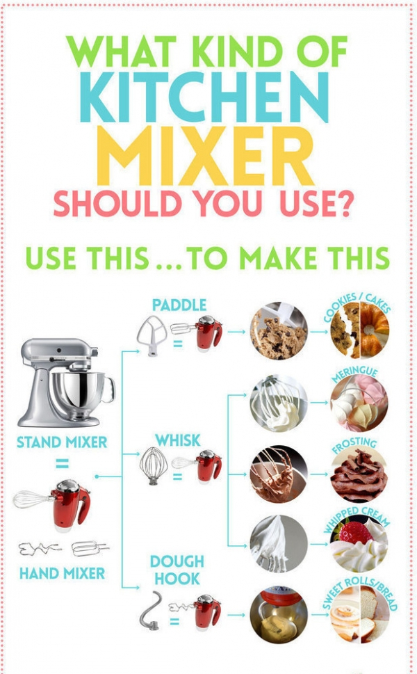 What's the Whisk for?