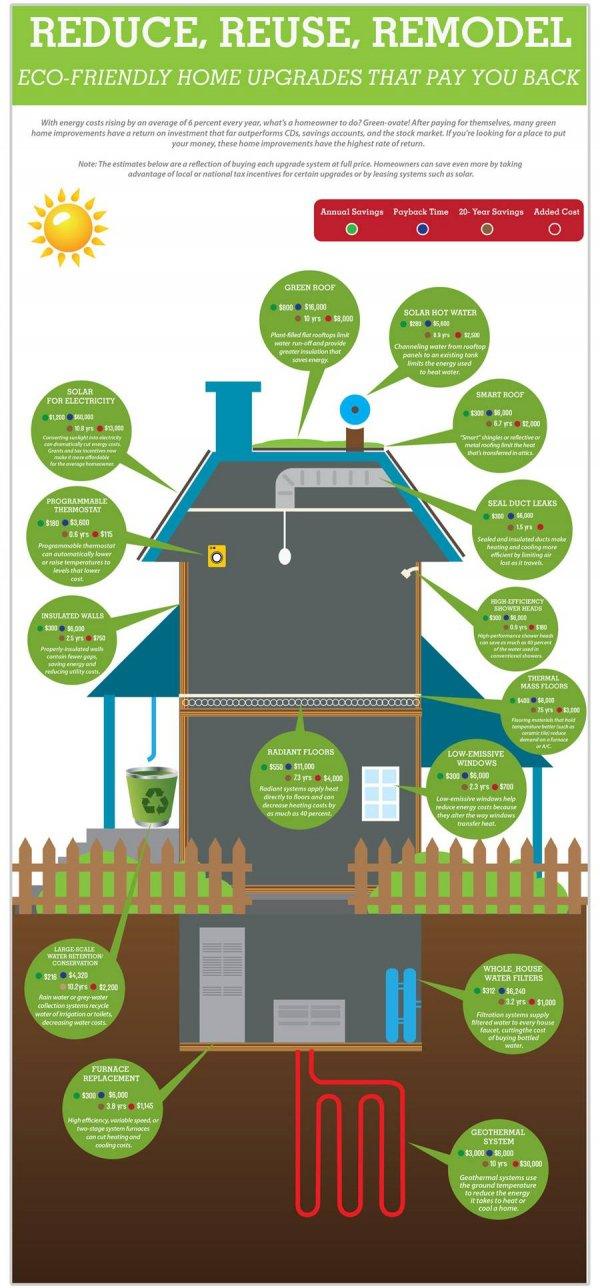 Green Home Updates