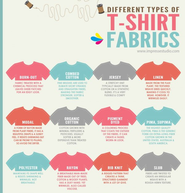 Knitting Infographic : Fabric materials knitting infographics all