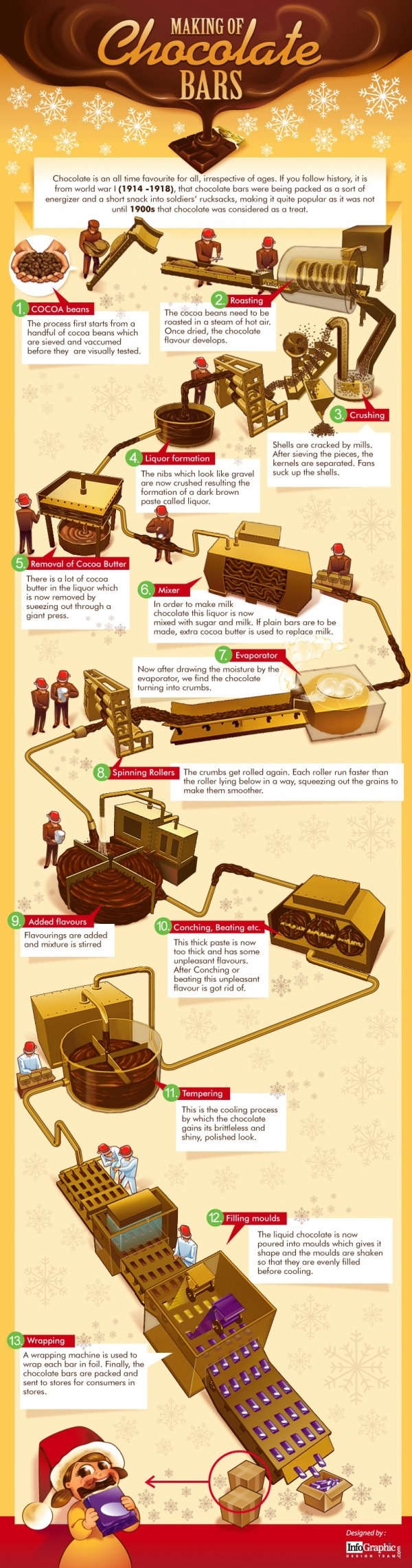 The 13 Steps of Chocolate Bars