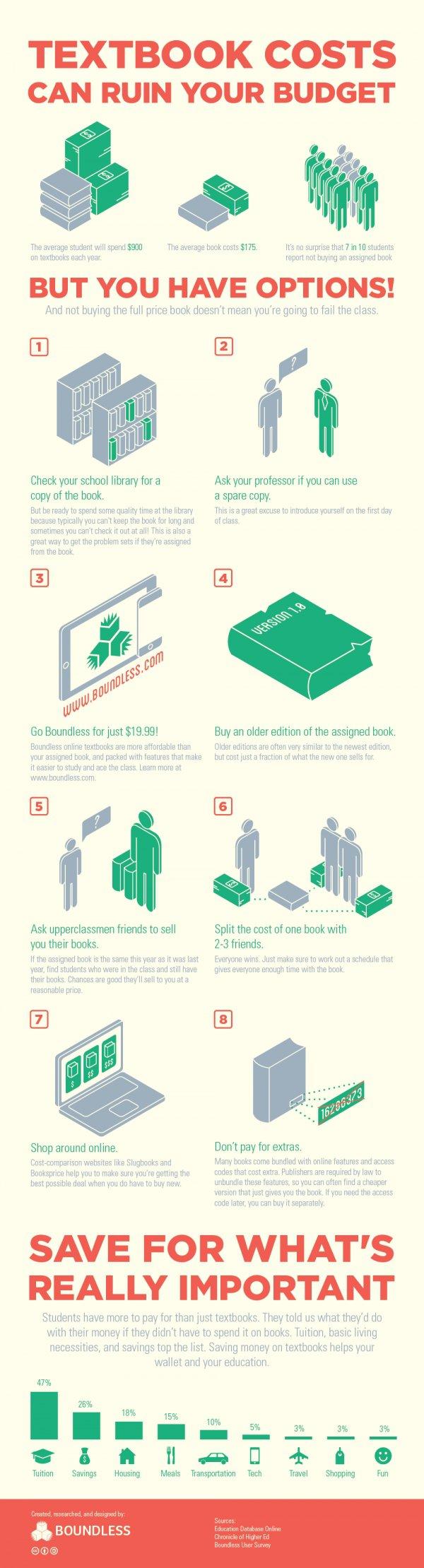8 Ways to save Money on Textbooks