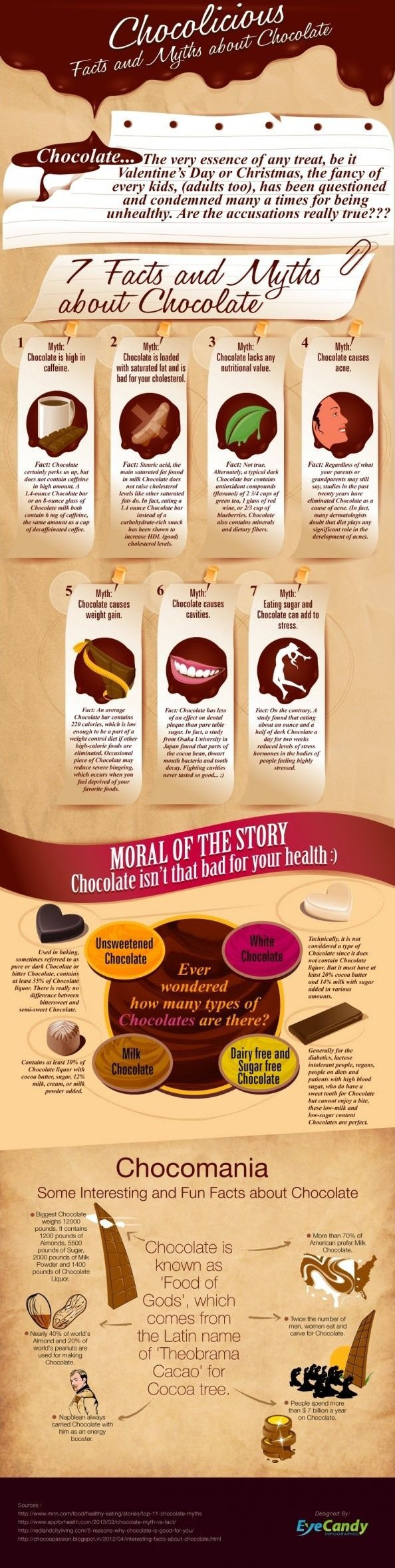 Chocolicious Facts about Chocolate