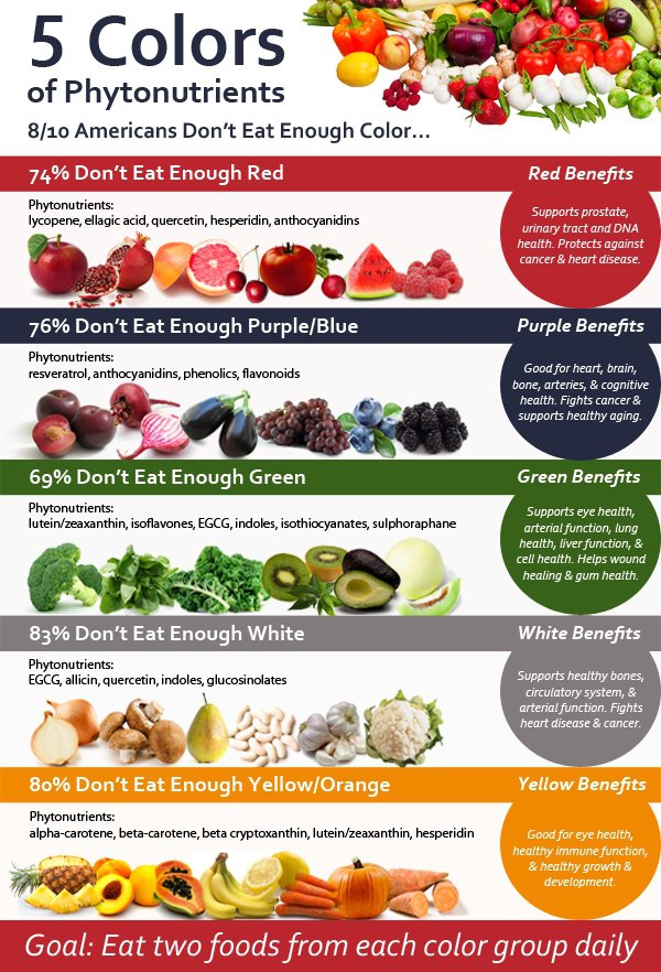 5 Colors of Phytonutrients