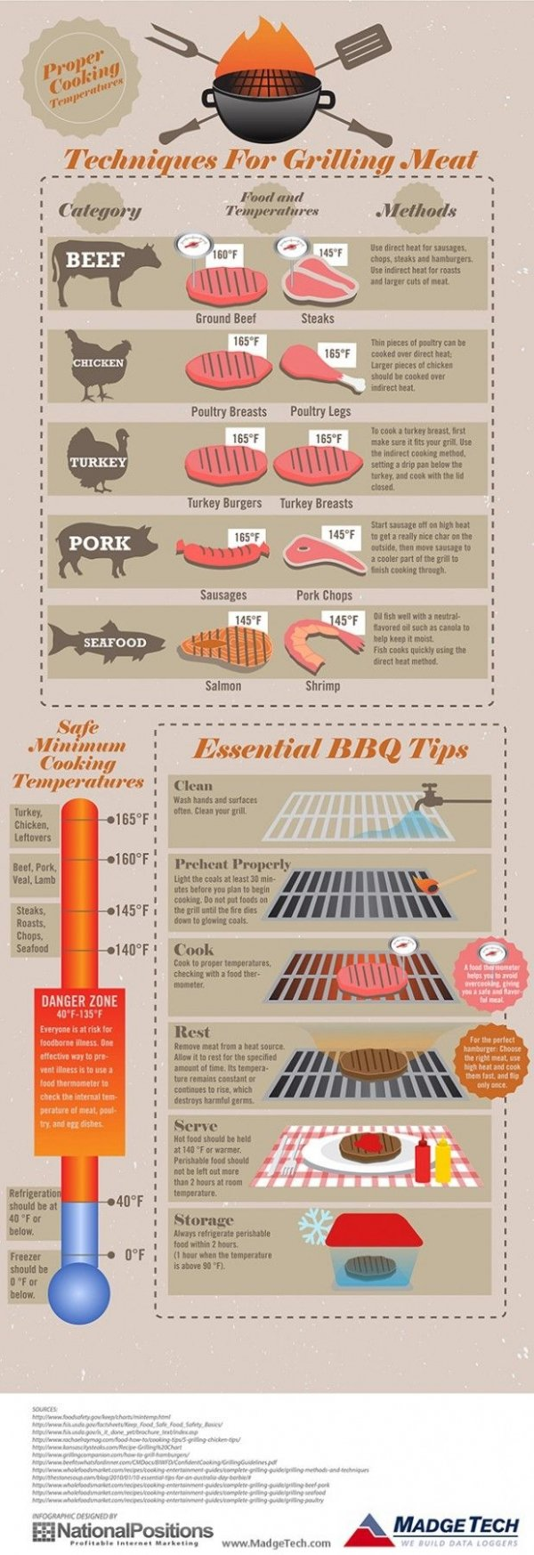 How to Grill Meat