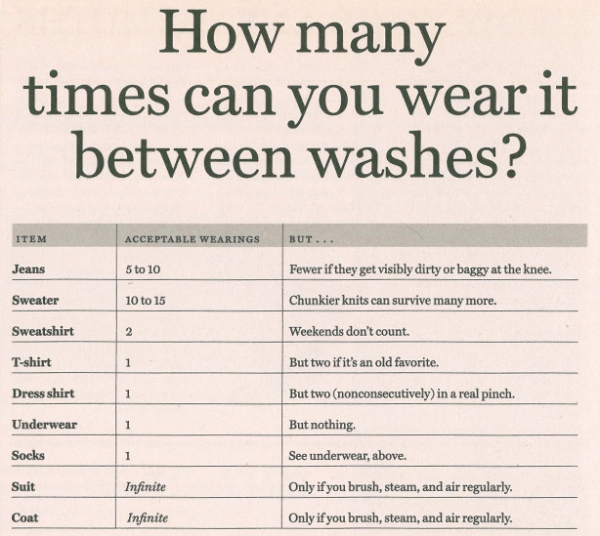 How Often You Should Wash Your Clothes