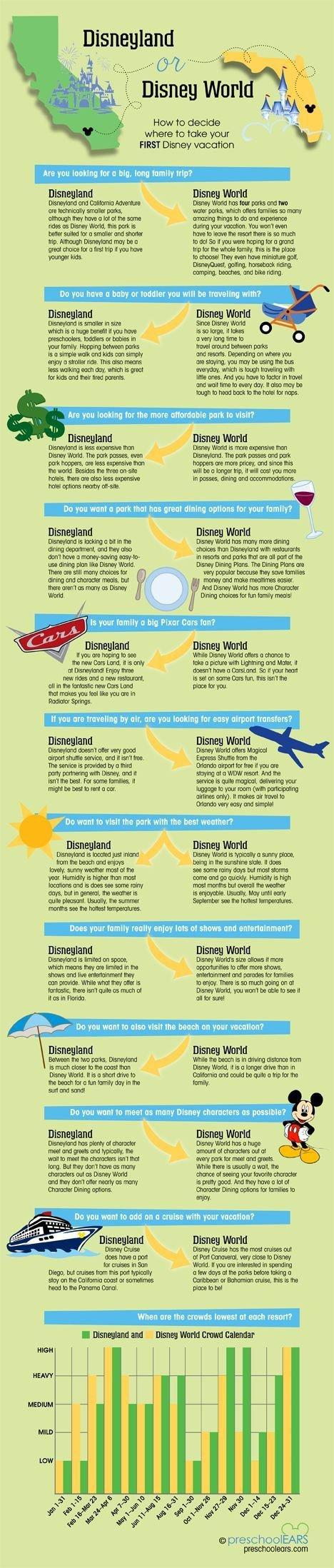 Decide between Disneyland or Disney World