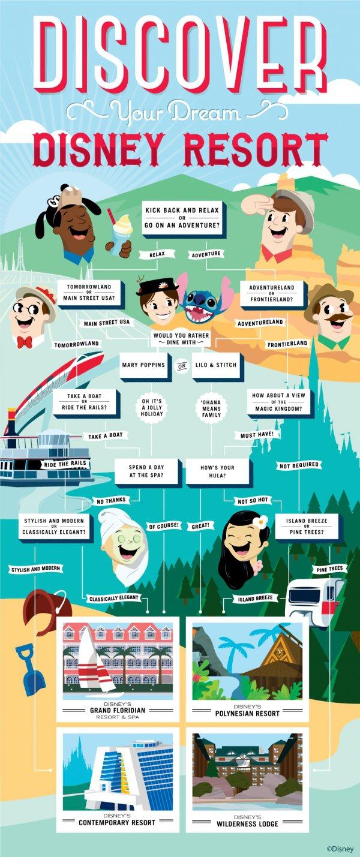 Discover Your Dream Walt Disney World Resort
