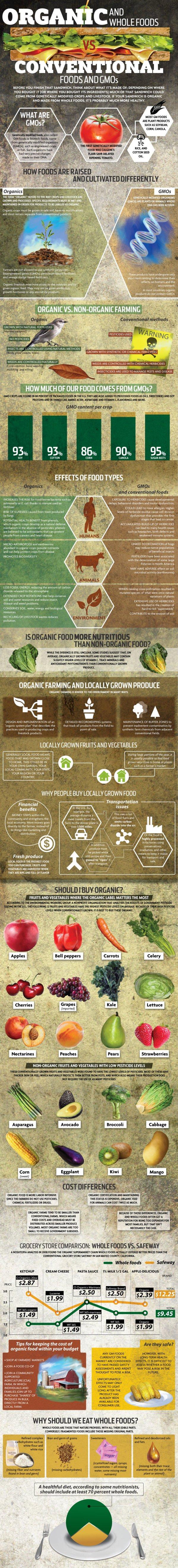 ecosystem,screenshot,ORGANIC,CONVENTIONAL,OODS,