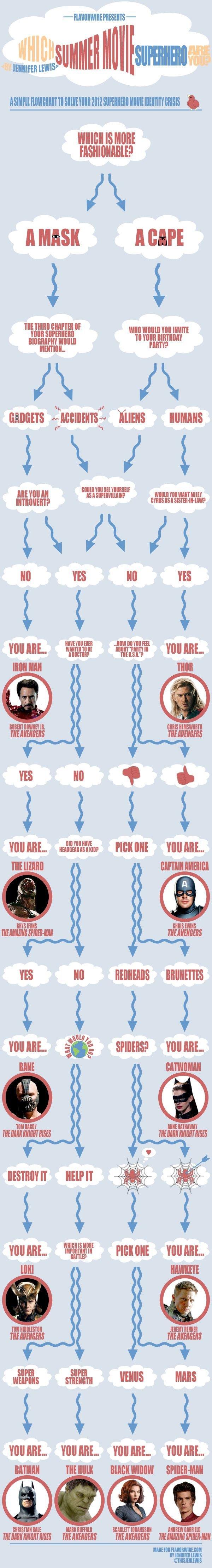 Which Super-Hero Are You?