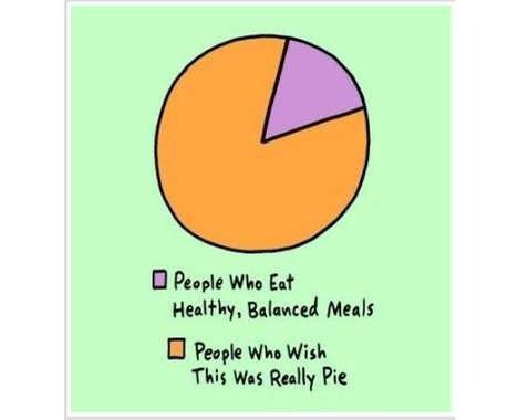 Okay, It's a Pie Chart
