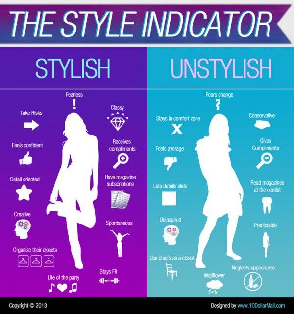The Style Indicator