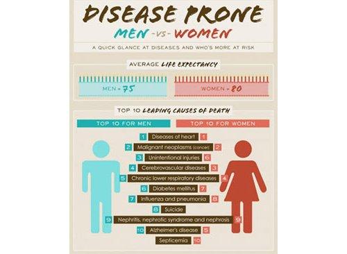 Disease Prone