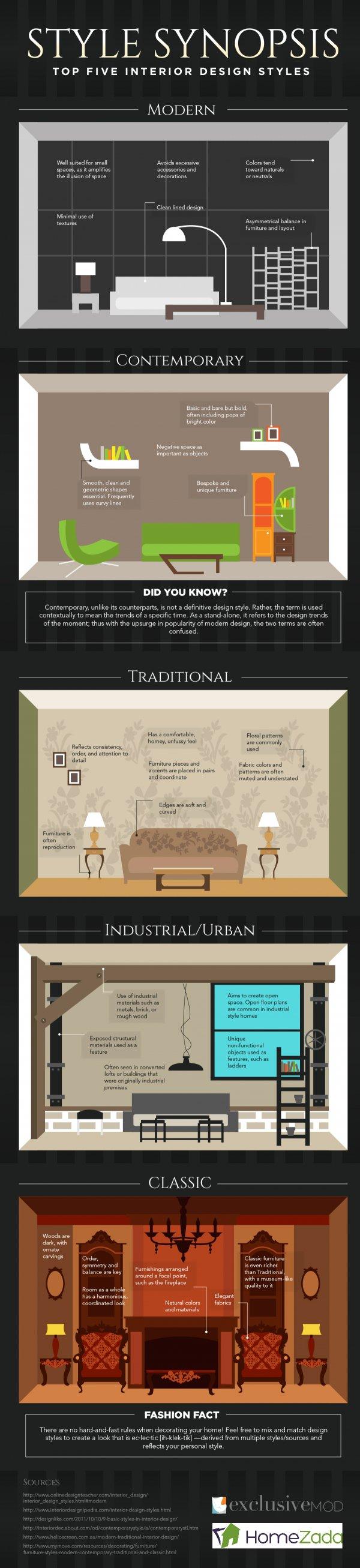 Top Five Interior Design Styles