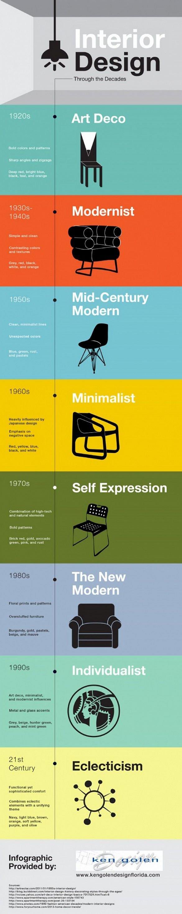 Interior Design through the Decades
