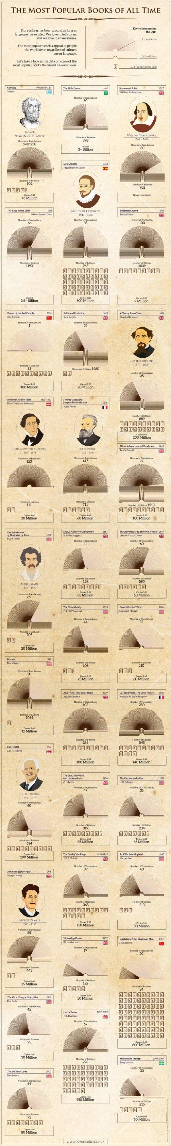 menu,THE,MOST,POPULAR,BOOKS,