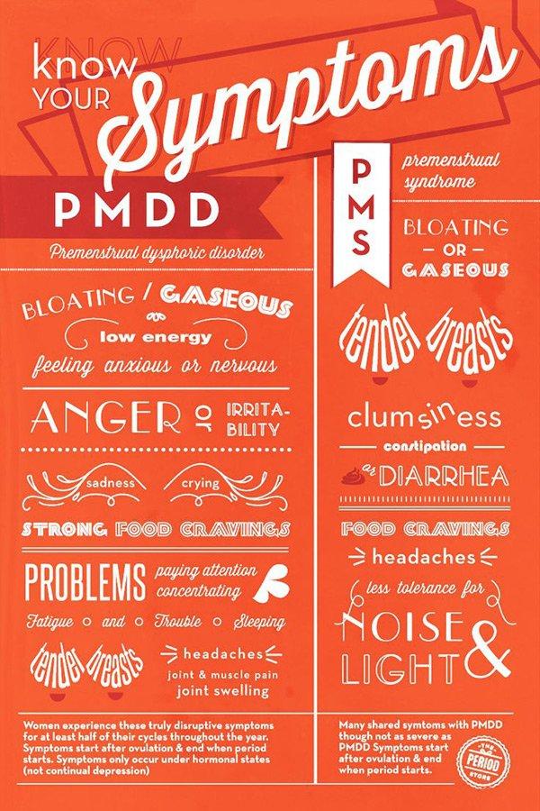 Know Your Symptoms