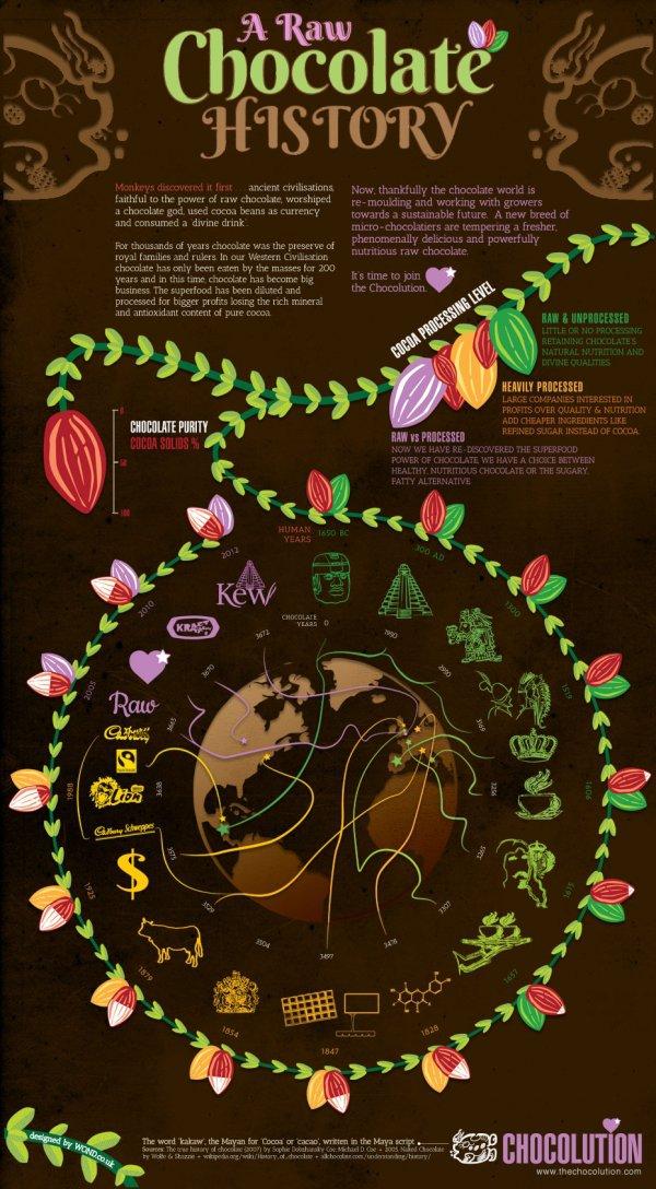 Raw Chocolate History