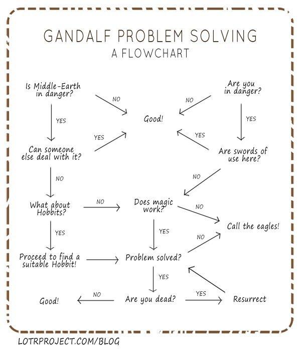 Gandalf Problem Solving Flowchart