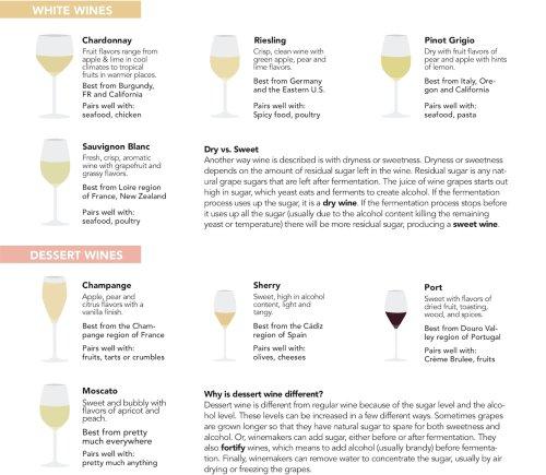 White Wines & Dessert Wines