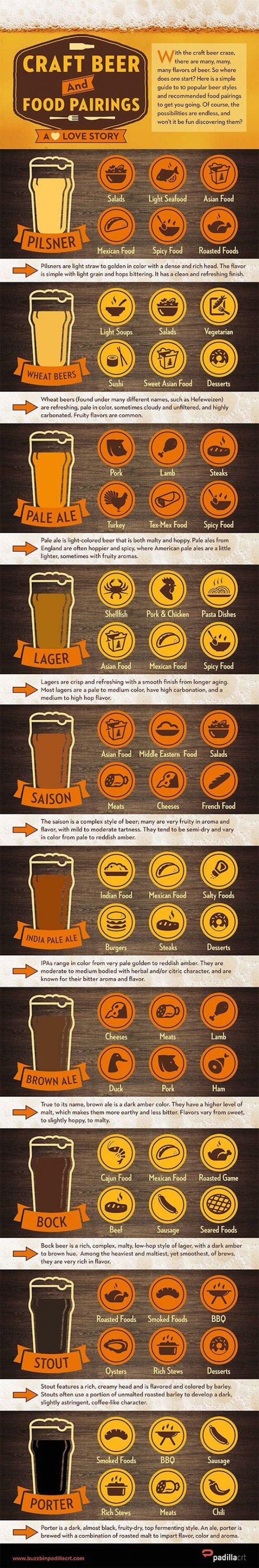 Craft Beer Pairings