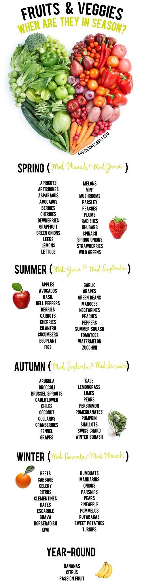 Dietitian,line,food,produce,FRUITS,