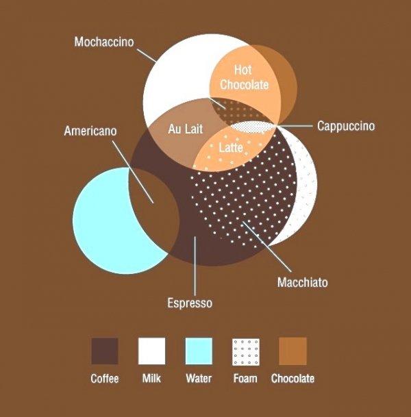 Coffee Drinks Venn Diagram Wiring Diagram Database