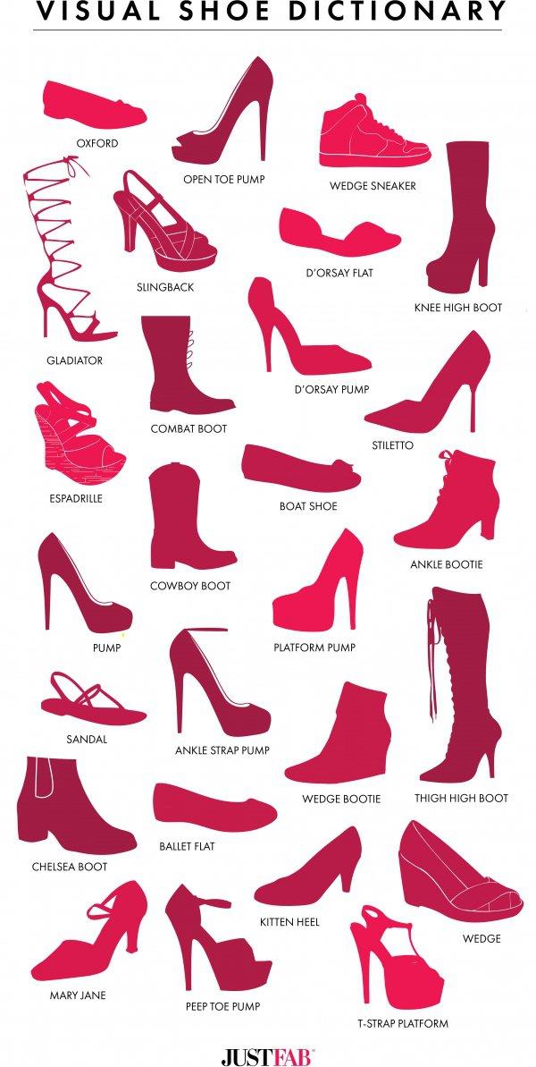 Visual Shoe Dictionary