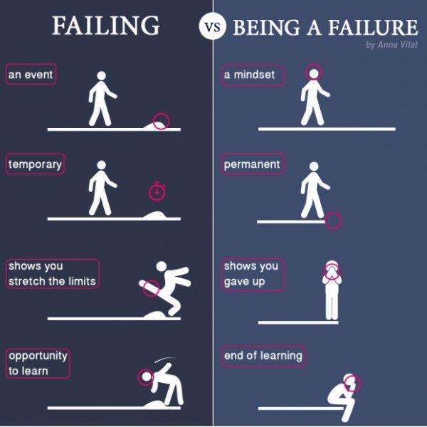 Failing Vs Being a Failure