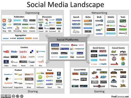 Use Social Media Tip #1